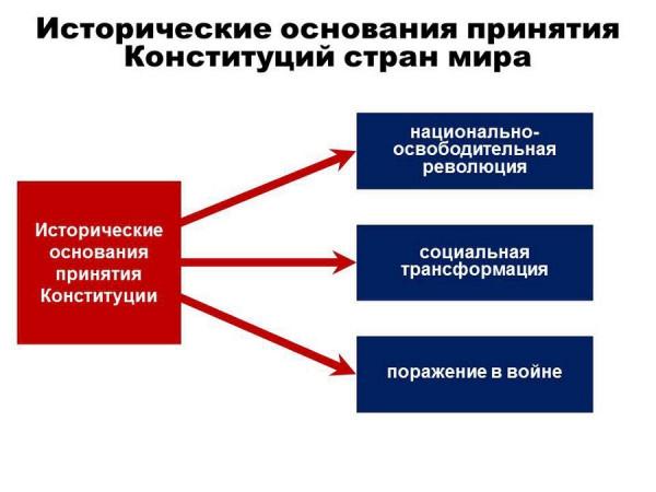 konstituciya rossii prava i svobody vmesto obyazannostej 3 Конституция России: Права и свободы вместо обязанностей