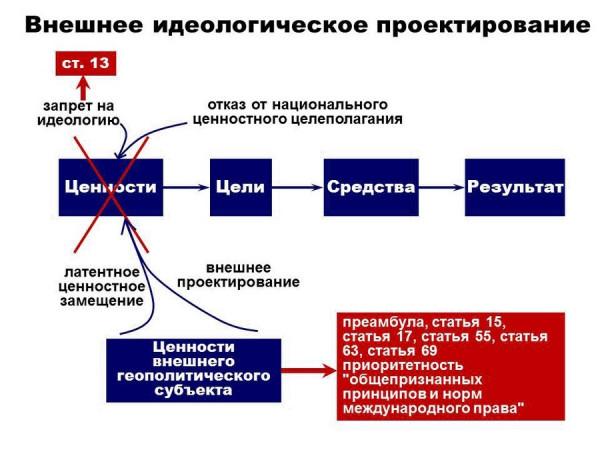 konstituciya rossii prava i svobody vmesto obyazannostej 5 Конституция России: Права и свободы вместо обязанностей