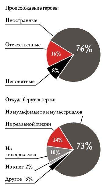 issledovanie-gollivudskie-personazhi-kumiry-milliona-rossijskix-detej-3