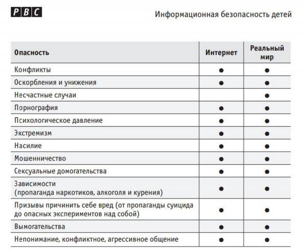 posobie informacionnaya bezopasnost detej1 2  Пособие: Информационная безопасность детей