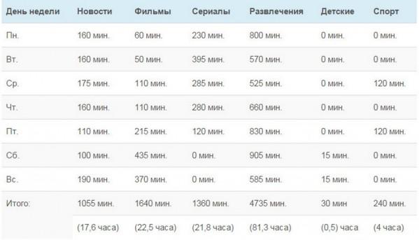 televidenie korolevstvo krivyx zerkal 2  599x343 custom Анализ вещания «Первого канала» и «России»: 0,3% времени на детские передачи