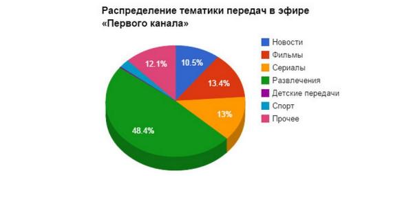 televidenie korolevstvo krivyx zerkal 3  Анализ вещания «Первого канала» и «России»: 0,3% времени на детские передачи