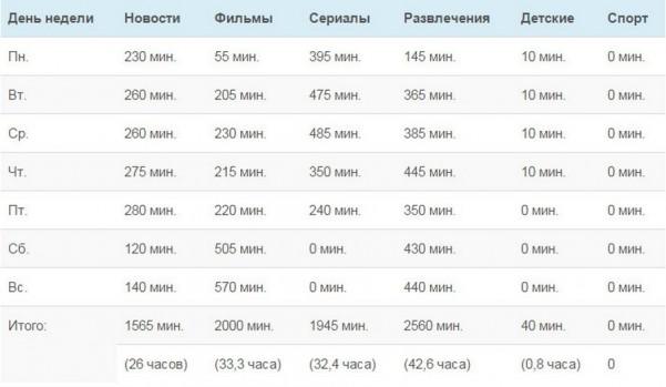 televidenie korolevstvo krivyx zerkal 4  601x349 custom Анализ вещания «Первого канала» и «России»: 0,3% времени на детские передачи