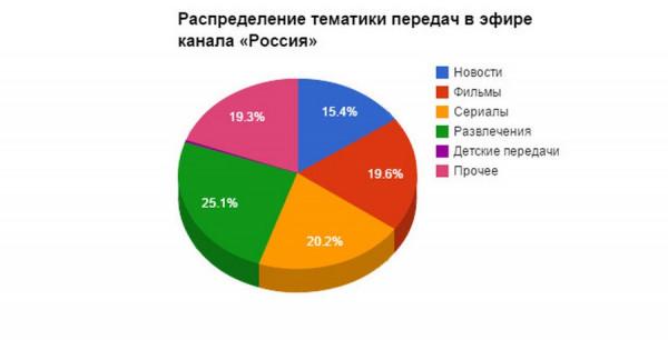 televidenie korolevstvo krivyx zerkal 5  Анализ вещания «Первого канала» и «России»: 0,3% времени на детские передачи