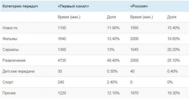 televidenie korolevstvo krivyx zerkal 6  601x320 custom Анализ вещания «Первого канала» и «России»: 0,3% времени на детские передачи