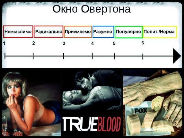 okno-overtona-kakie-idei-proxodyat-pervye-stadii-vnedreniya1-1