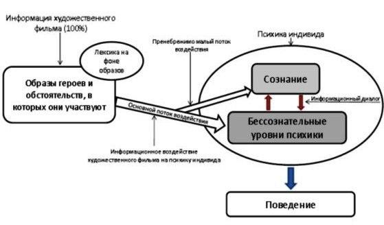 Схема воздействия