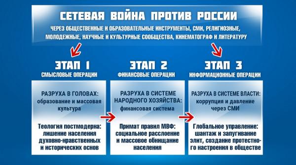 protivodejstvie texnologiyam cvetnyx revolyucij v rossii 0055 Противодействие технологиям «цветных революций» в России