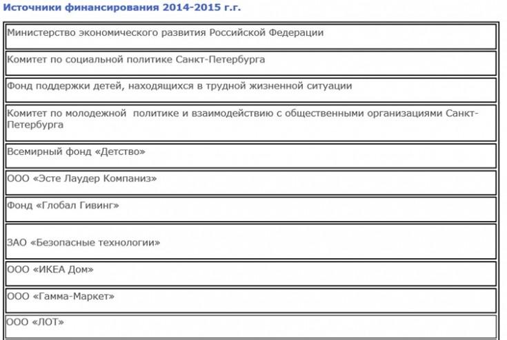 obzor deyatelnosti nko vrachi detyam 2 735x494 custom Обзор деятельности НКО «Врачи детям»: Иностранные агенты в белых халатах
