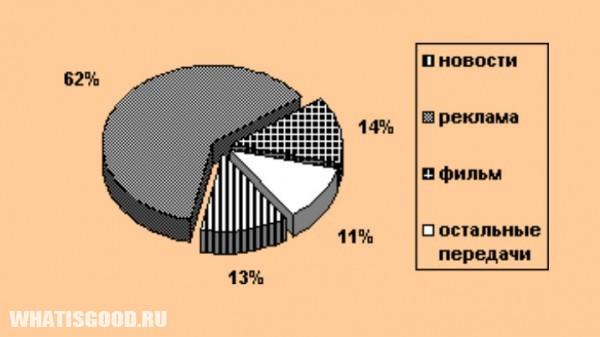issledovanie 79 nepristojnyx scen soderzhatsya v reklame 2 Исследование: 79% непристойных сцен содержатся в рекламе