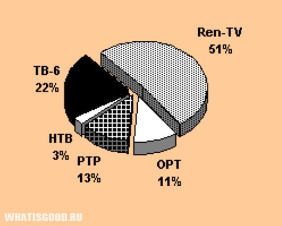 issledovanie 79 nepristojnyx scen soderzhatsya v reklame 4 Исследование: 79% непристойных сцен содержатся в рекламе