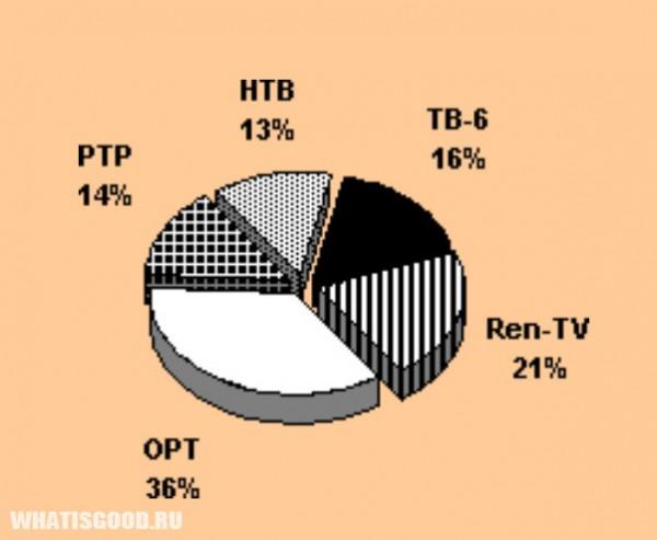 issledovanie 79 nepristojnyx scen soderzhatsya v reklame 5 Исследование: 79% непристойных сцен содержатся в рекламе