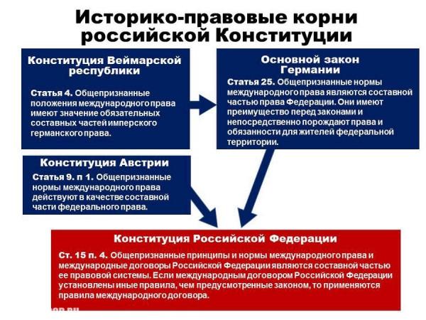konstituciya rossii prava i svobody vmesto obyazannostej 9 Конституция России: Права и свободы вместо обязанностей