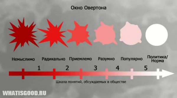 okno overtona texnologiya degumanizacii cheloveka 2 Пропаганда педерастии в популярных сериалах