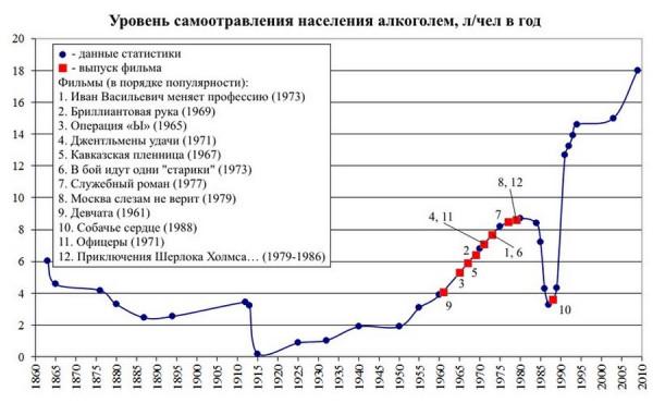 informacionnyj terror v populyarnyx sovetskix filmax 10 Исследование: Количество сцен с алкоголем и табаком в популярных советских фильмах