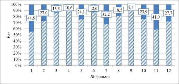 nformacionnyj terror v populyarnyx sovetskix filmax 1  Исследование: Количество сцен с алкоголем и табаком в популярных советских фильмах