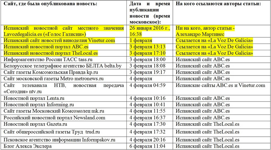 dazhe menya shokirovalo to kak ustroeny sovremennye smi 2 Технология работы информагентств на примере одного «алкогольного вброса»