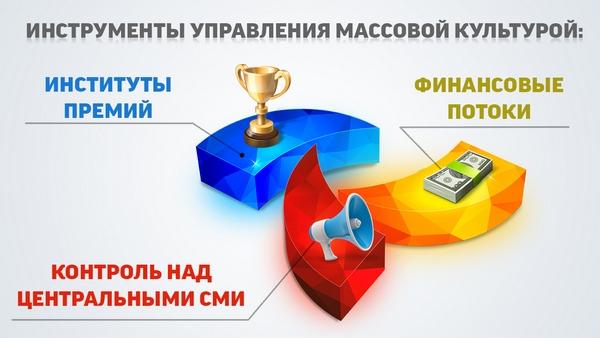massovaya kultura kak instrument upravleniya obshhestvom 5 Какова государственная культурная политика в современной России?