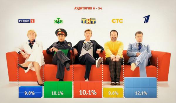 rossiyskoe-televidenie-obraz-kakoy-rossii-nam-pyitayutsya-navyazat