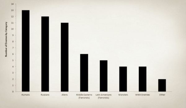 obraz vraga v igrah 1 Исследование: В американских компьютерных играх русские хуже, чем террористы и монстры
