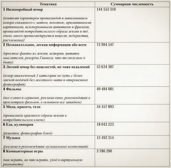 chemu uchat populyarnyie soobshhestva vk1 Чему учат популярные сообщества ВКонтакте?