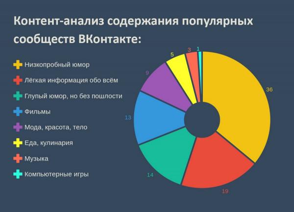 chemu uchat populyarnyie soobshhestva vkontakte 12 Чему учат популярные сообщества ВКонтакте?