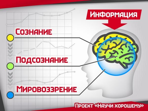 vliyanie informatsii na cheloveka 3 Влияние информации на человека. Телевидение как главный манипулятор общественным мнением