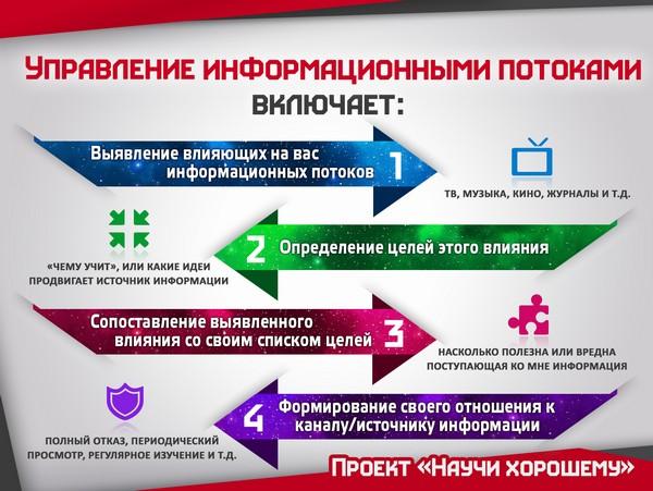 upravlenie informatsionnyimi potokami 3 Лекция 3: Управление информационными потоками. Воспитание детей мультфильмами