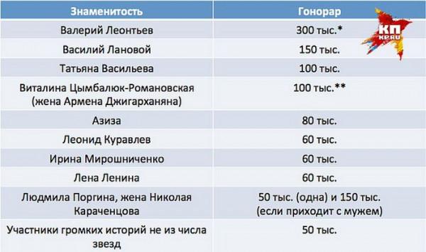 skolko platyat zvezdam za uchastie v tok shou 3 Индустрия низменности: Сколько платят звездам за участие в ток шоу?