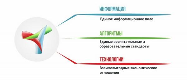 politicheskoe i nravstvennoe vospitanie molodyozhi kak osnova sistemnoy integratsii 1 Политическое и нравственное воспитание молодёжи как основа системной интеграции