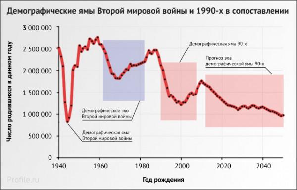 spisok antidemograficheskih mer vnedryaemyih v rossii 1 Список антидемографических мер, внедряемых в России