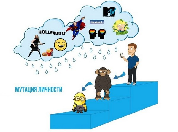 kakova gosudarstvennaya kulturnaya politika v sovremennoy rossii 3 Какова государственная культурная политика в современной России?