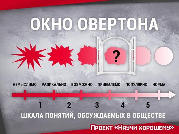 tehnologiya okno overtona 50 ottenkov 1 Игры Королей: «Окно Овертона»