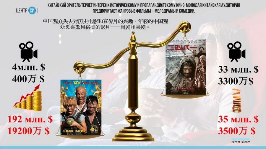 kinoindustriya kak oruzhie 5 Киноиндустрия как оружие тихой войны, или инструмент обеспечения национальной безопасности?
