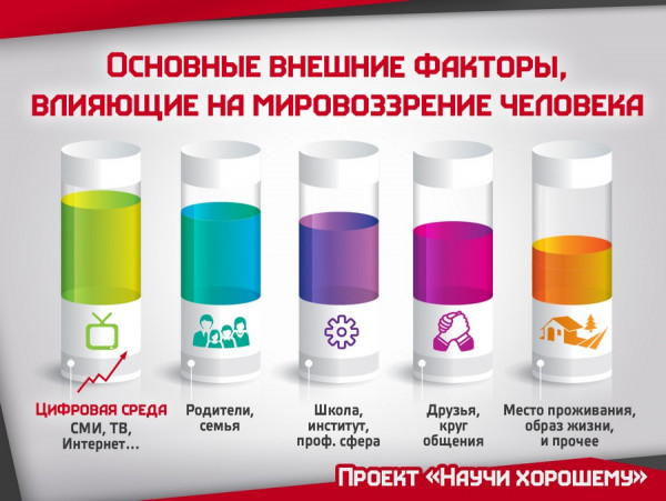 profilaktika tsifrovoy zavisimosti 1 Профилактика цифровой зависимости при работе с массовой аудиторией