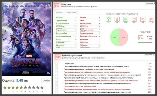 mstiteli final oboshli avatar 2 «Мстители» обошли «Аватар». Это хорошо или плохо?