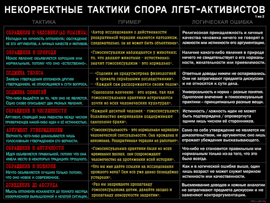 ulovki lgbt propagand 10 900x676 Логические ошибки и уловки ЛГБТ пропаганды