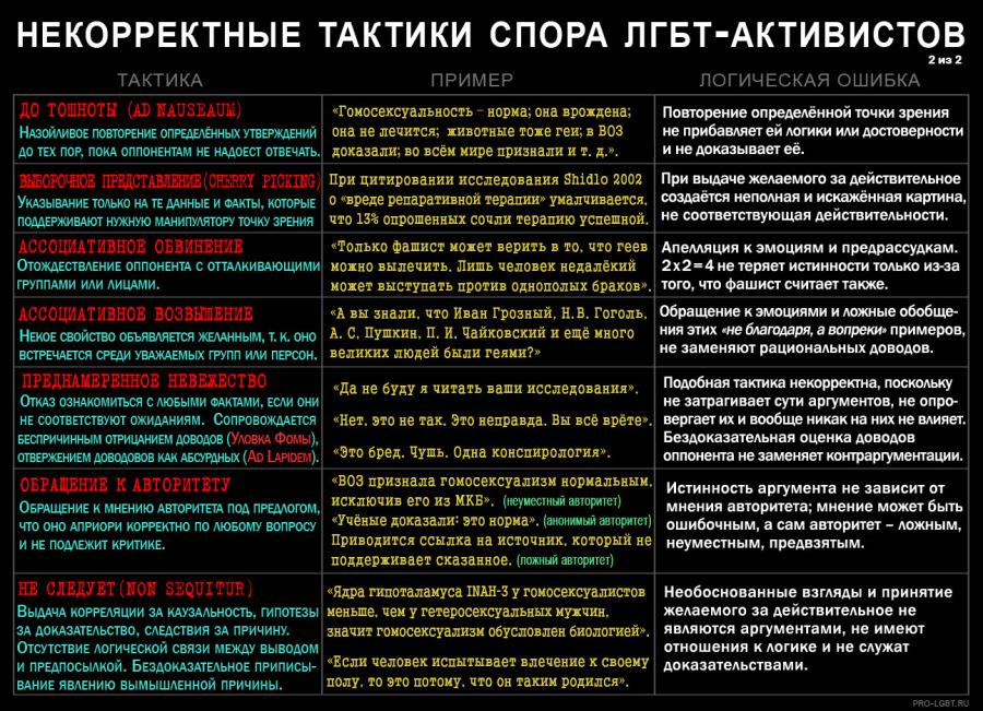 ulovki lgbt propagand 11 900x651 Логические ошибки и уловки ЛГБТ пропаганды
