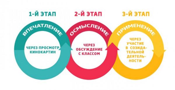 kinouroki-v-shkolah-rossii-vospitanie-budushhego (1)